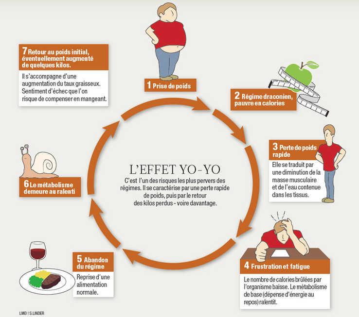 perdre du poids effet yoyo